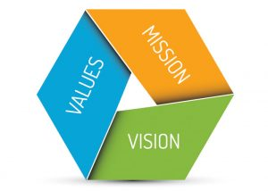 our mission vision values